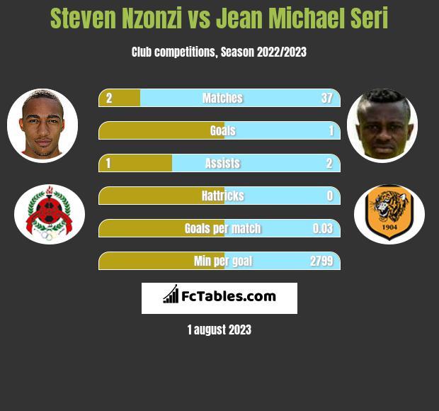 Steven Nzonzi vs Jean Michael Seri infographic
