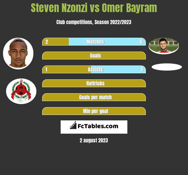 Steven Nzonzi vs Omer Bayram infographic