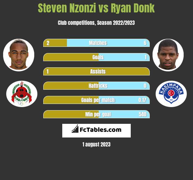 Steven Nzonzi vs Ryan Donk infographic