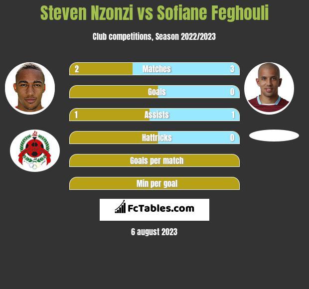 Steven Nzonzi vs Sofiane Feghouli infographic