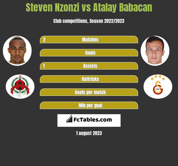 Steven Nzonzi vs Atalay Babacan infographic