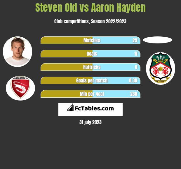 Steven Old vs Aaron Hayden infographic