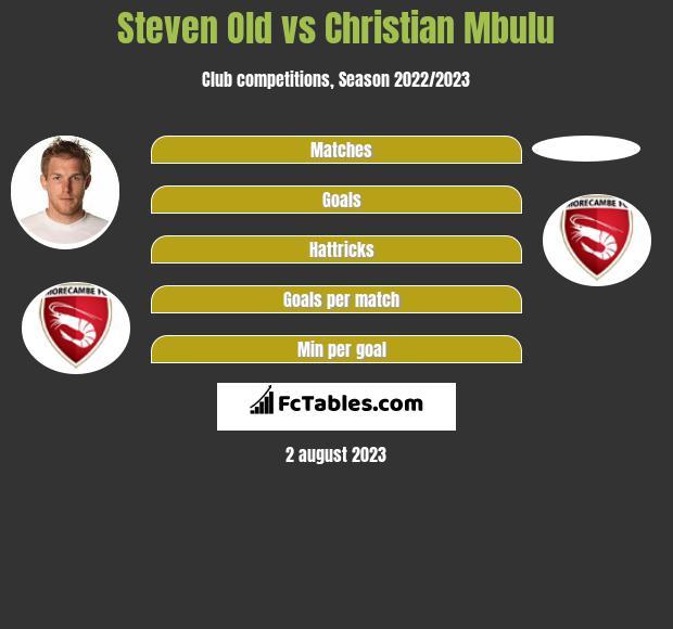 Steven Old vs Christian Mbulu infographic