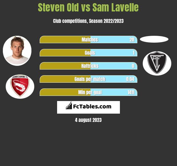 Steven Old vs Sam Lavelle infographic