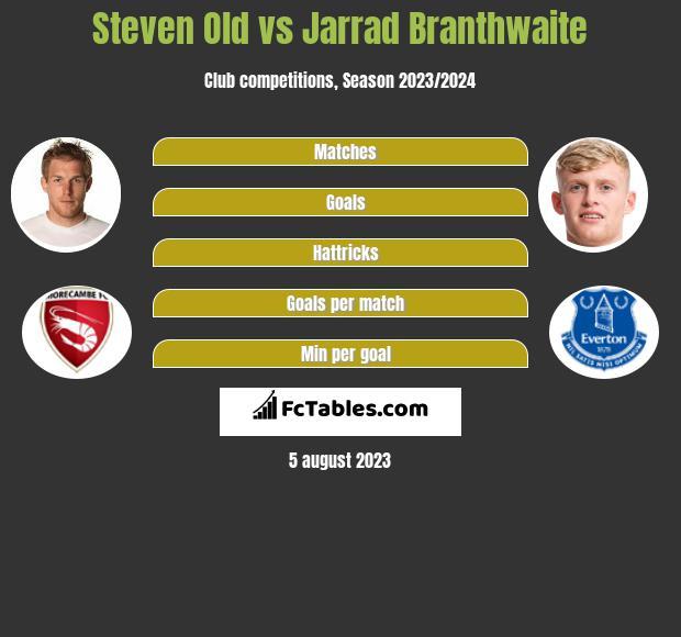 Steven Old vs Jarrad Branthwaite infographic