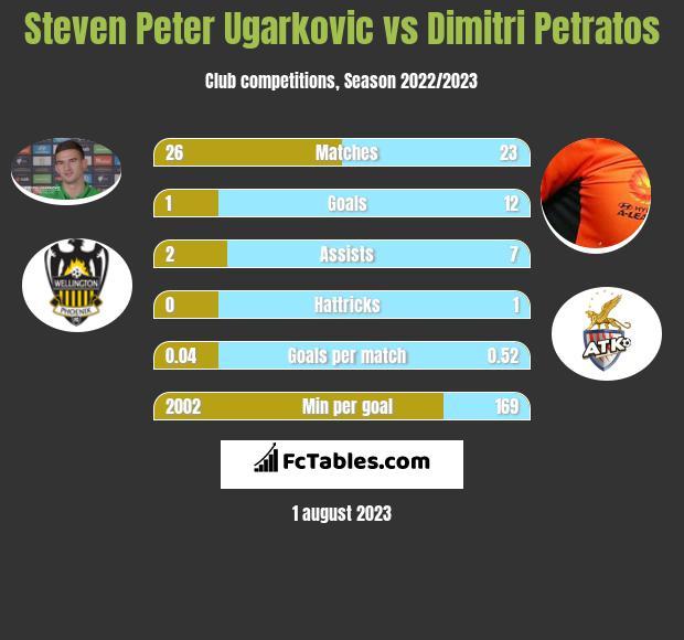 Steven Peter Ugarkovic vs Dimitri Petratos infographic