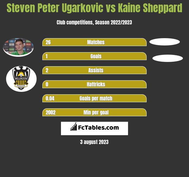 Steven Peter Ugarkovic vs Kaine Sheppard infographic