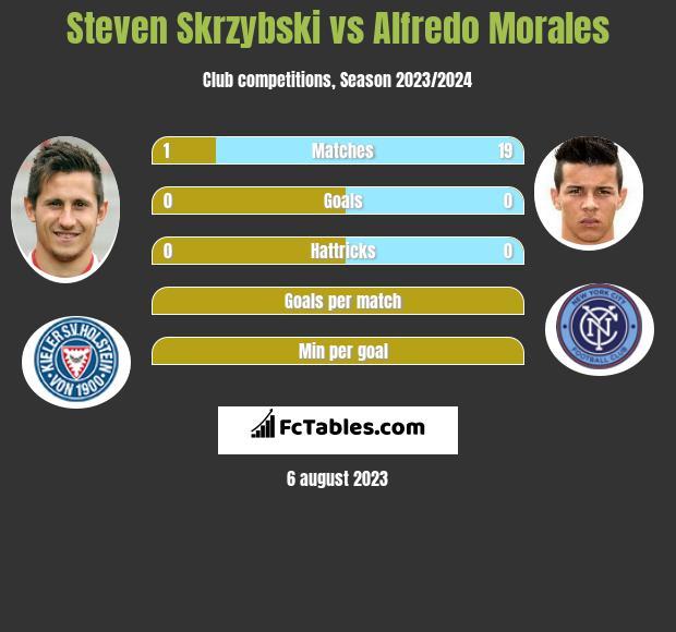 Steven Skrzybski vs Alfredo Morales infographic