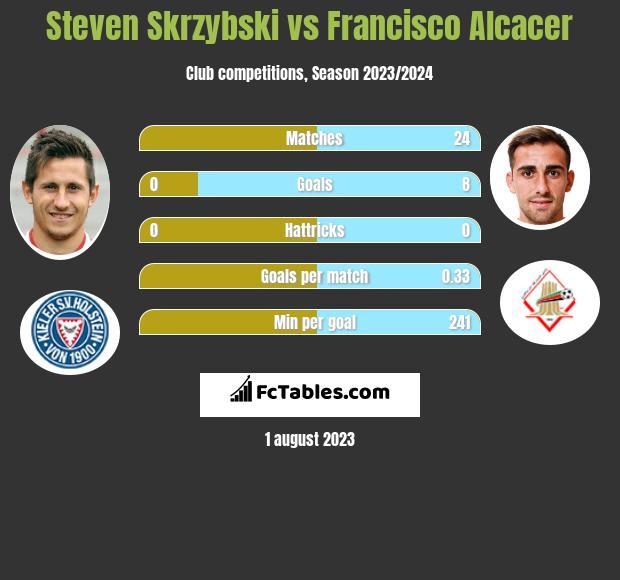 Steven Skrzybski vs Francisco Alcacer infographic
