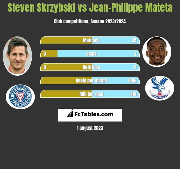 Steven Skrzybski vs Jean-Philippe Mateta infographic