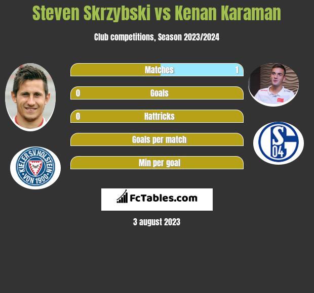 Steven Skrzybski vs Kenan Karaman infographic