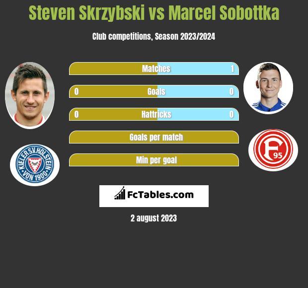 Steven Skrzybski vs Marcel Sobottka infographic