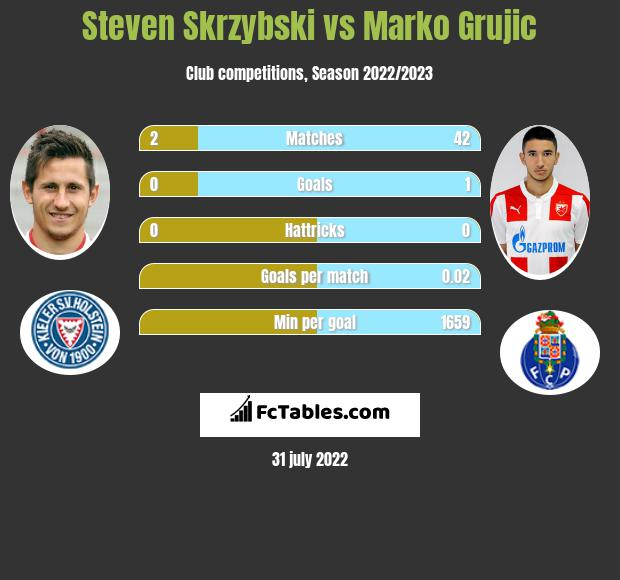 Steven Skrzybski infographic statistics for Hertha Berlin