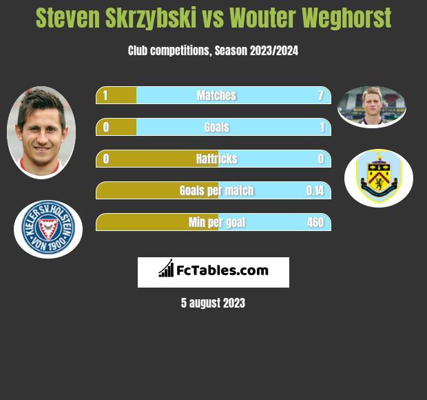 Steven Skrzybski vs Wouter Weghorst h2h player stats