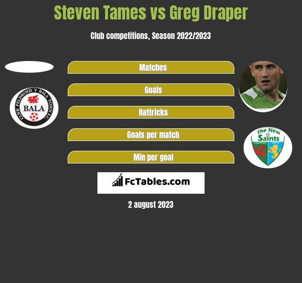 Steven Tames vs Greg Draper h2h player stats