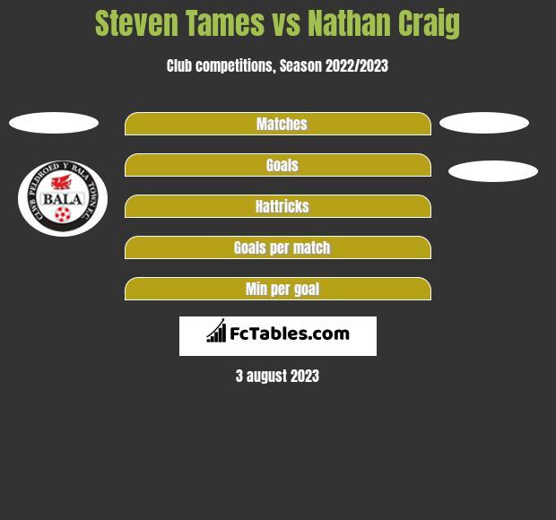 Steven Tames vs Nathan Craig h2h player stats