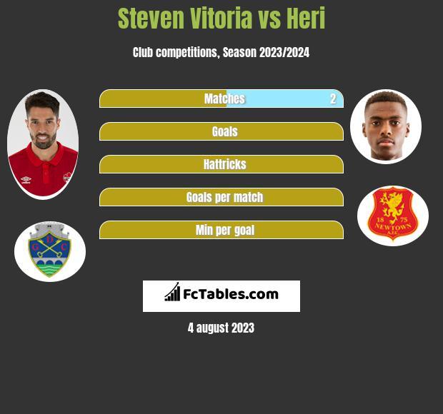 Steven Vitoria vs Heri infographic