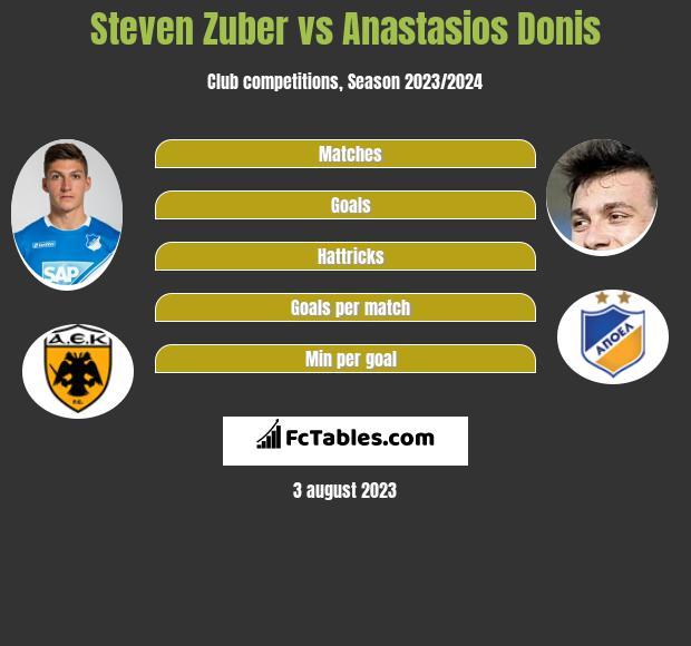 Steven Zuber vs Anastasios Donis infographic