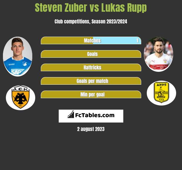 Steven Zuber vs Lukas Rupp infographic