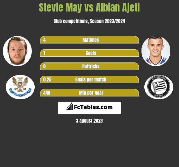 Stevie May vs Albian Ajeti h2h player stats