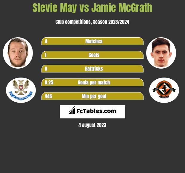 Stevie May vs Jamie McGrath h2h player stats
