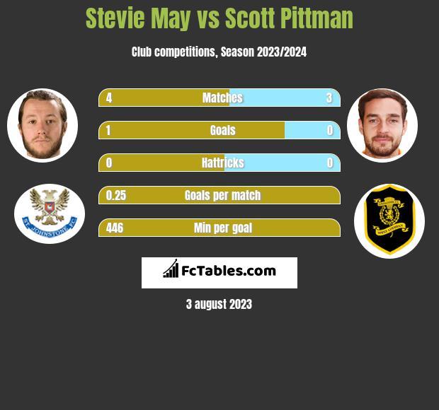 Stevie May vs Scott Pittman h2h player stats