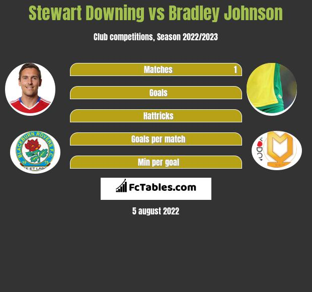 Stewart Downing infographic statistics for Blackburn Rovers