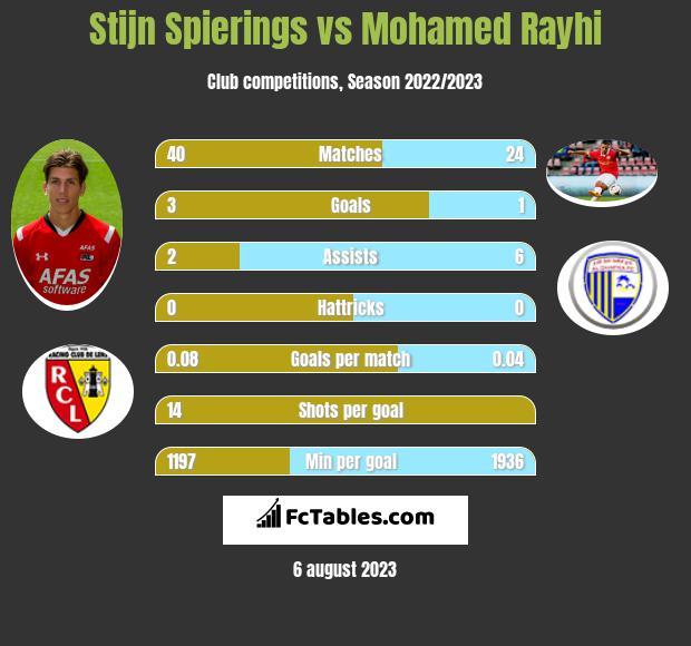 Stijn Spierings vs Mohamed Rayhi h2h player stats