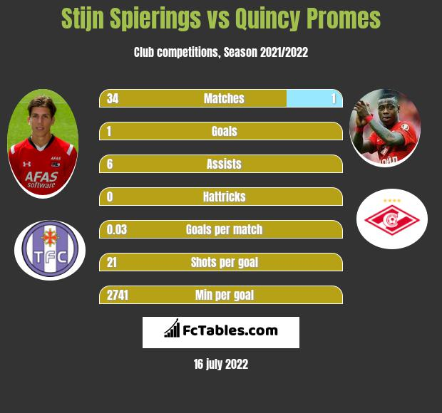 Stijn Spierings vs Quincy Promes h2h player stats