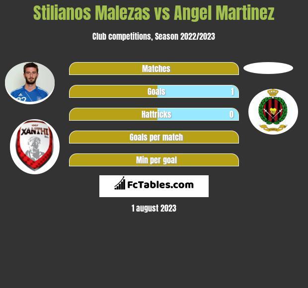 Stilianos Malezas vs Angel Martinez infographic
