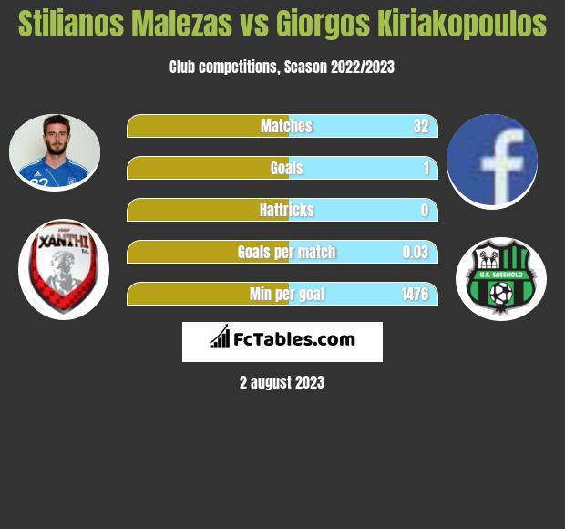 Stilianos Malezas vs Giorgos Kiriakopoulos infographic