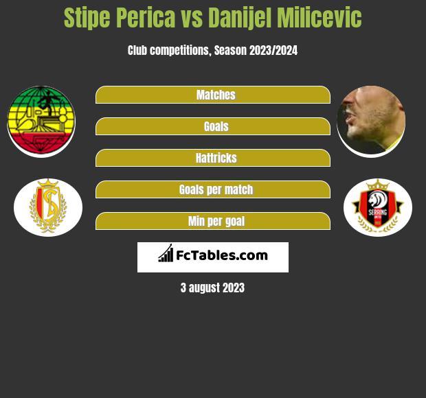 Stipe Perica vs Danijel Milicevic h2h player stats