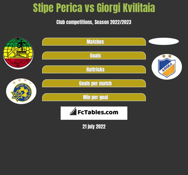 Stipe Perica vs Giorgi Kvilitaia h2h player stats