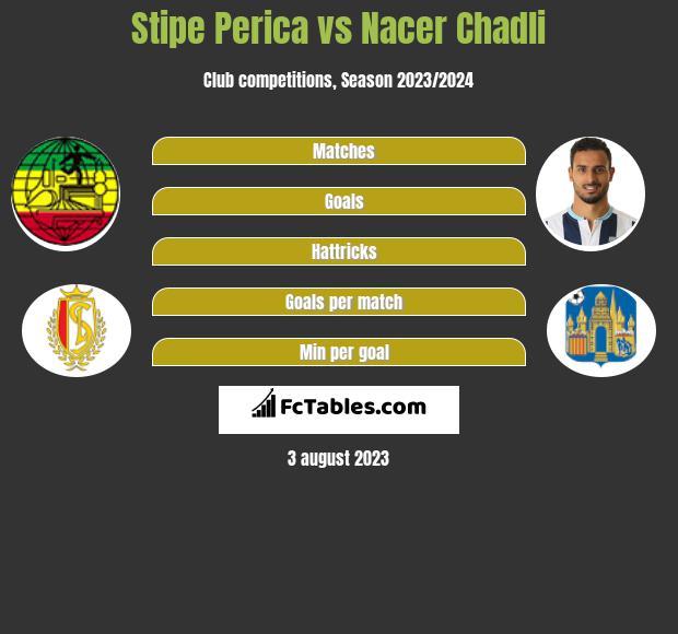 Stipe Perica vs Nacer Chadli h2h player stats