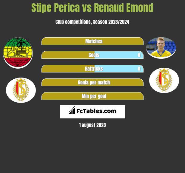 Stipe Perica vs Renaud Emond h2h player stats