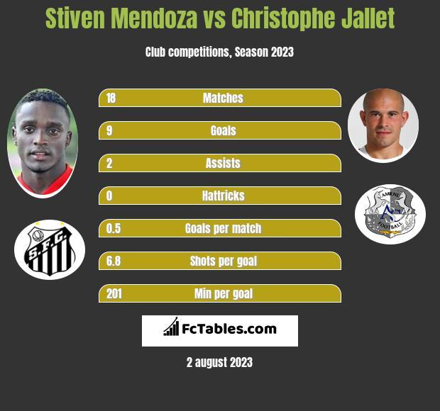 Stiven Mendoza vs Christophe Jallet infographic
