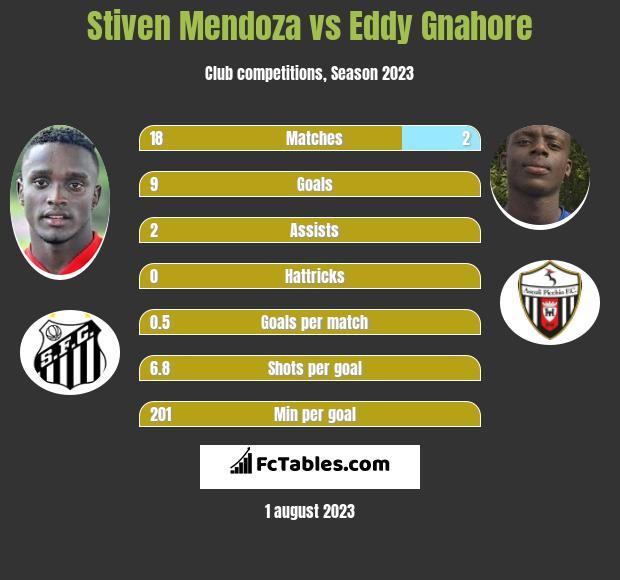 Stiven Mendoza vs Eddy Gnahore infographic