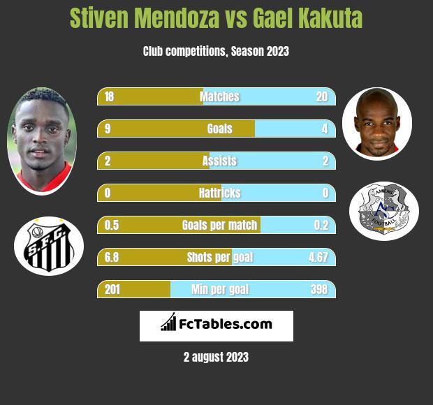 Stiven Mendoza vs Gael Kakuta infographic