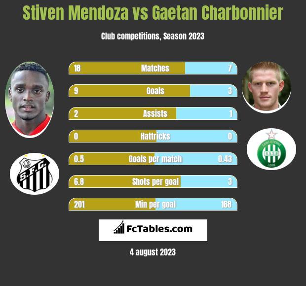 Stiven Mendoza vs Gaetan Charbonnier infographic