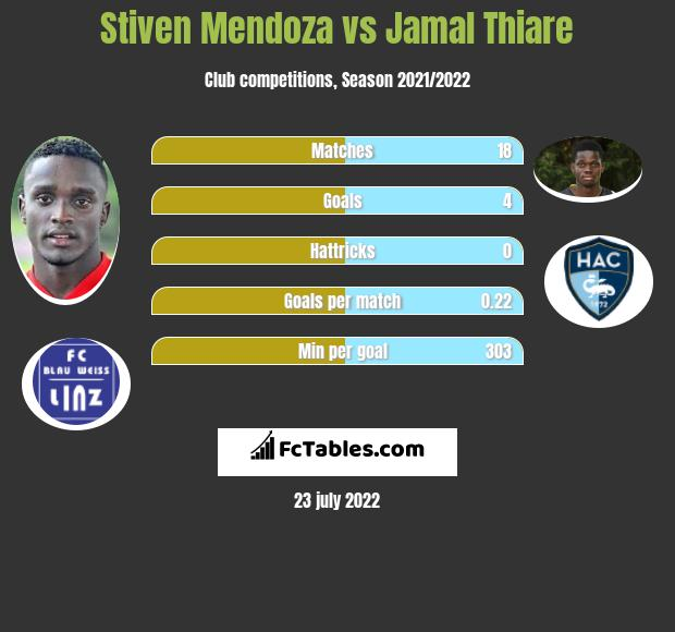 Stiven Mendoza vs Jamal Thiare h2h player stats