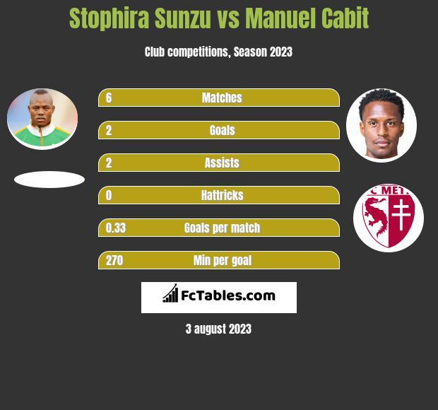 Stophira Sunzu vs Manuel Cabit infographic
