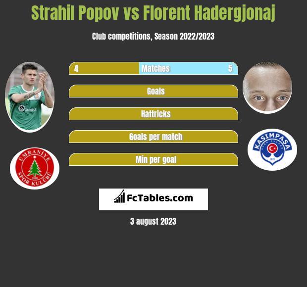 Strahil Popov vs Florent Hadergjonaj infographic