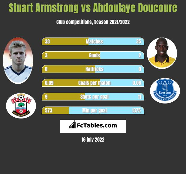 Stuart Armstrong vs Abdoulaye Doucoure infographic