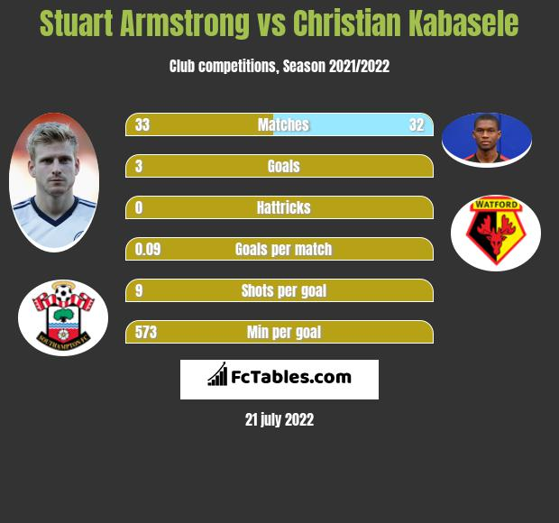 Stuart Armstrong vs Christian Kabasele infographic