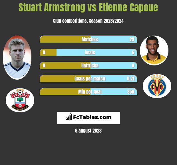 Stuart Armstrong vs Etienne Capoue infographic