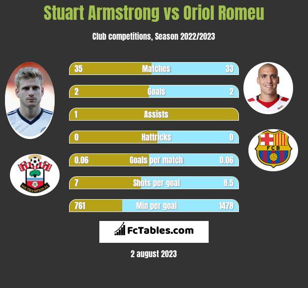 Stuart Armstrong vs Oriol Romeu infographic
