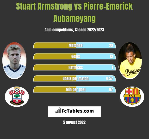 Stuart Armstrong infographic statistics for Southampton
