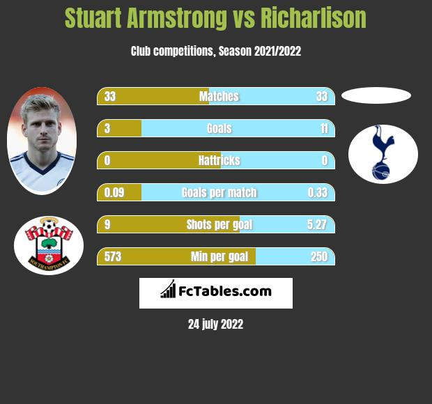 Stuart Armstrong vs Richarlison infographic