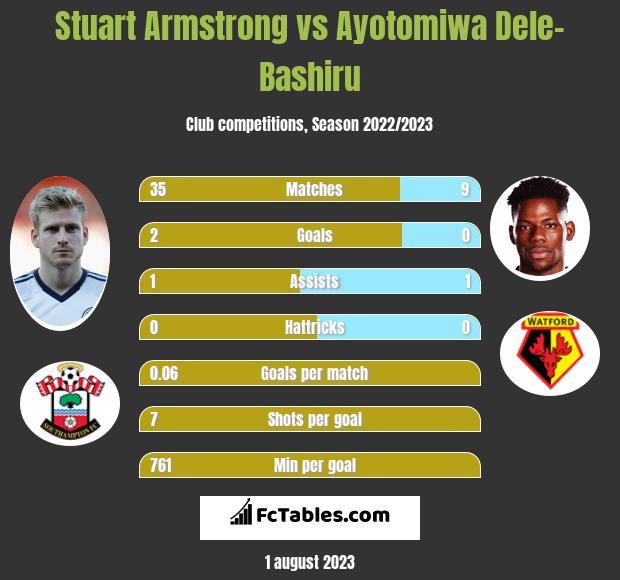 Stuart Armstrong vs Ayotomiwa Dele-Bashiru infographic