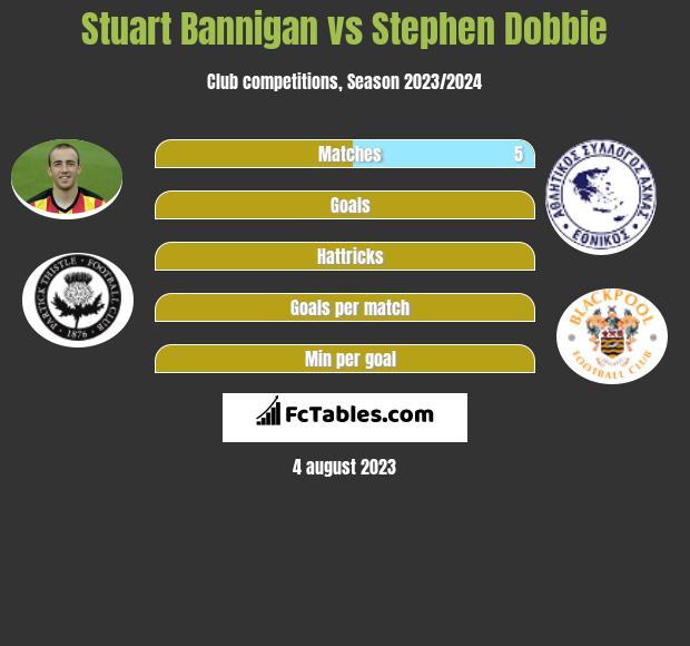 Stuart Bannigan vs Stephen Dobbie infographic